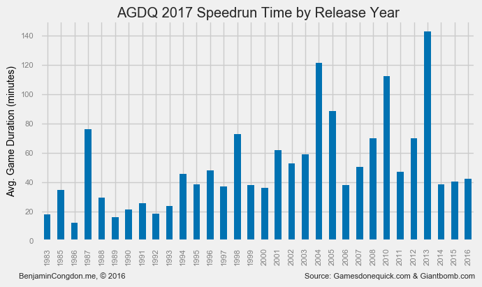 game times by release date
