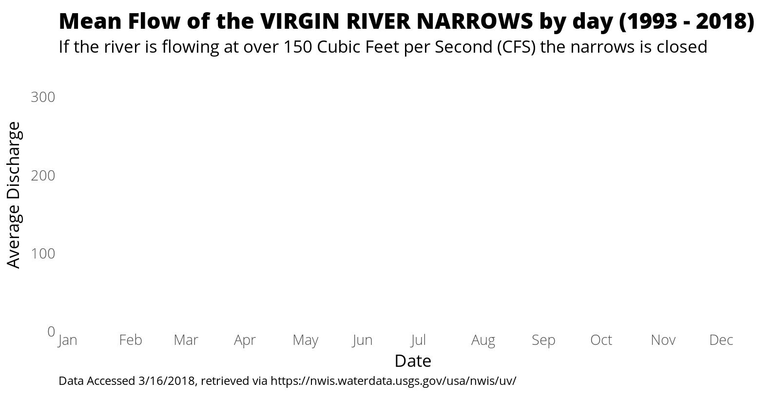 Mean Flow of the VIRGIN RIVER NARROWS by day (1993 - 2018)