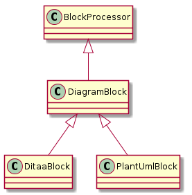 Asciidoctor Diagram classes diagram