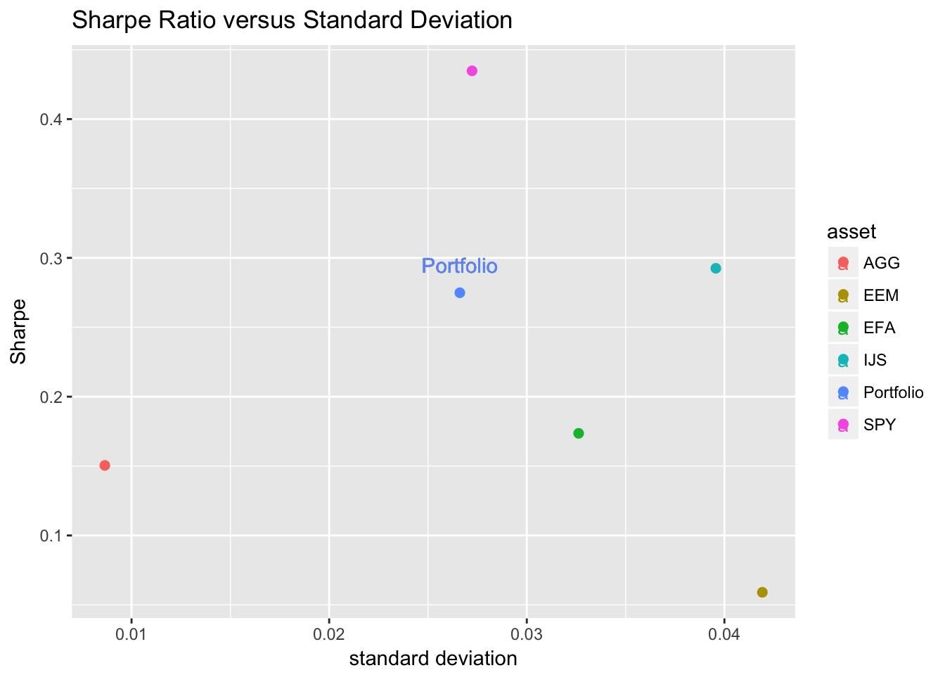 Sharpe v. Standard Deviation