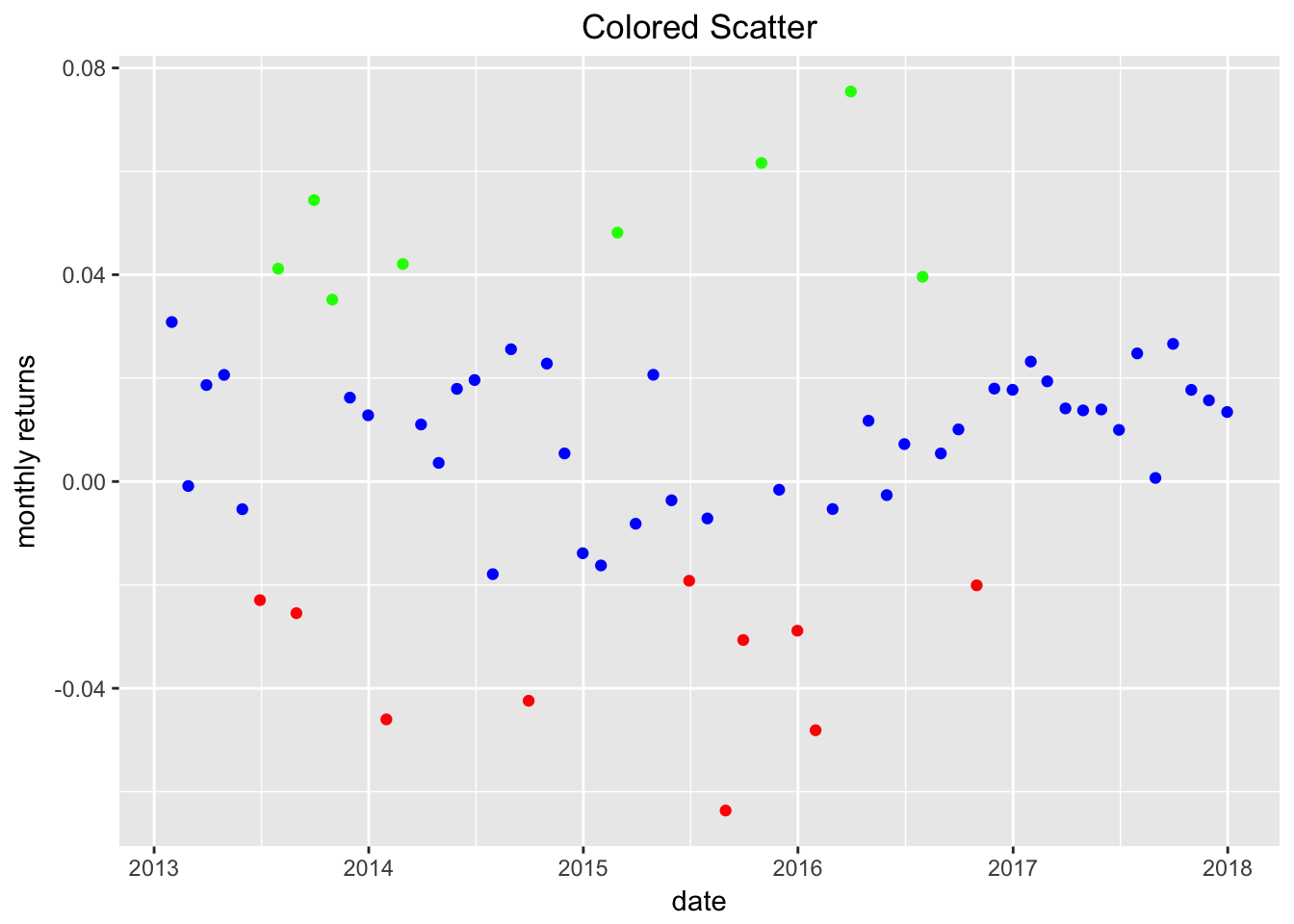 Scatter of Returns Colored by Distance Mean
