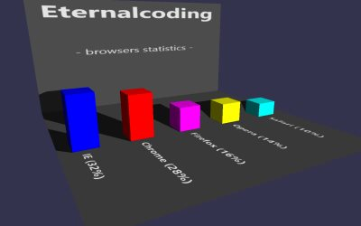 WebGL scene for CHARTING