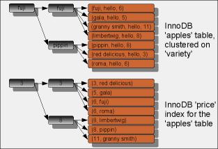 InnoDB index structure