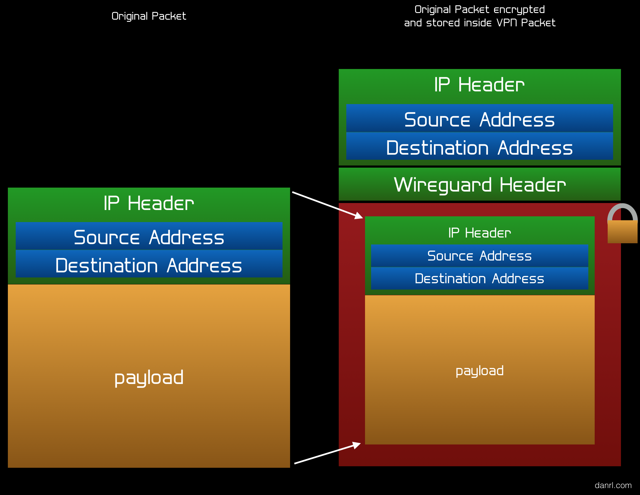 VPN Packet