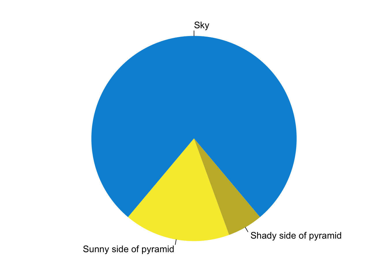 Pyramid pie chart art.