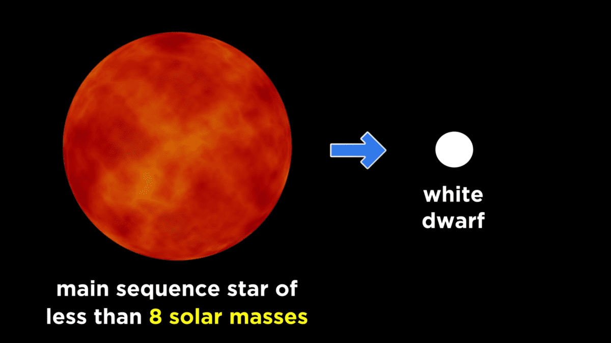 weight less than 8 solar masses