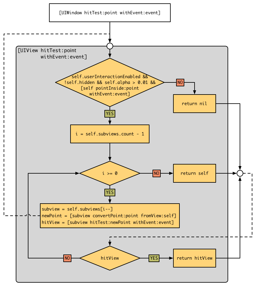Hit-test flow chart