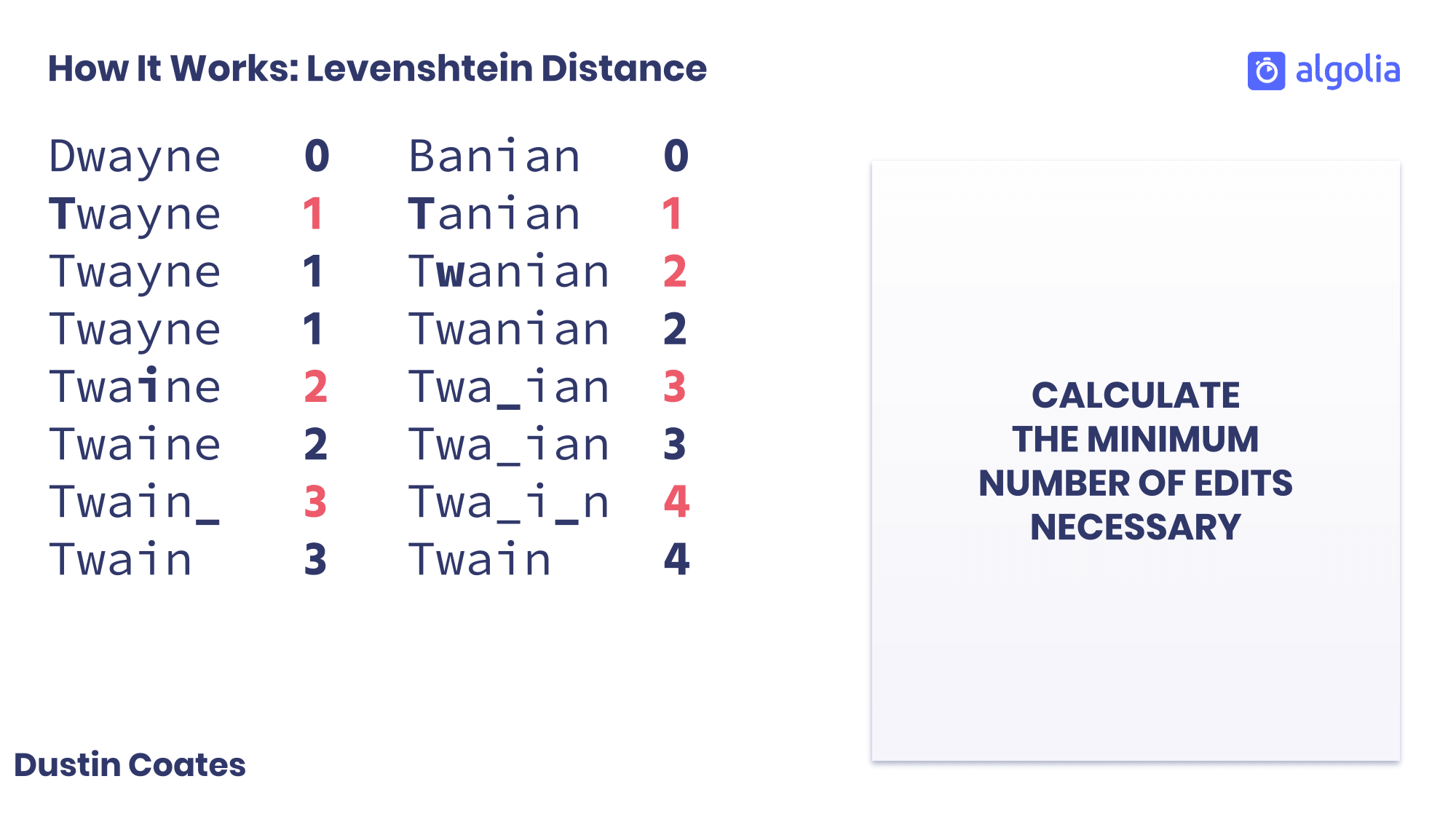 How the levenshtein distance works