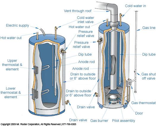 Plumber in sleepy hollow ny westchester plumbers water heater repair sleepy hollow new york sciox Choice Image