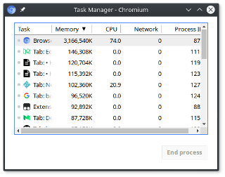 Chromium process using more than 3GB of memory