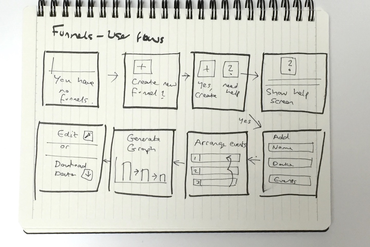 Ideation user flow