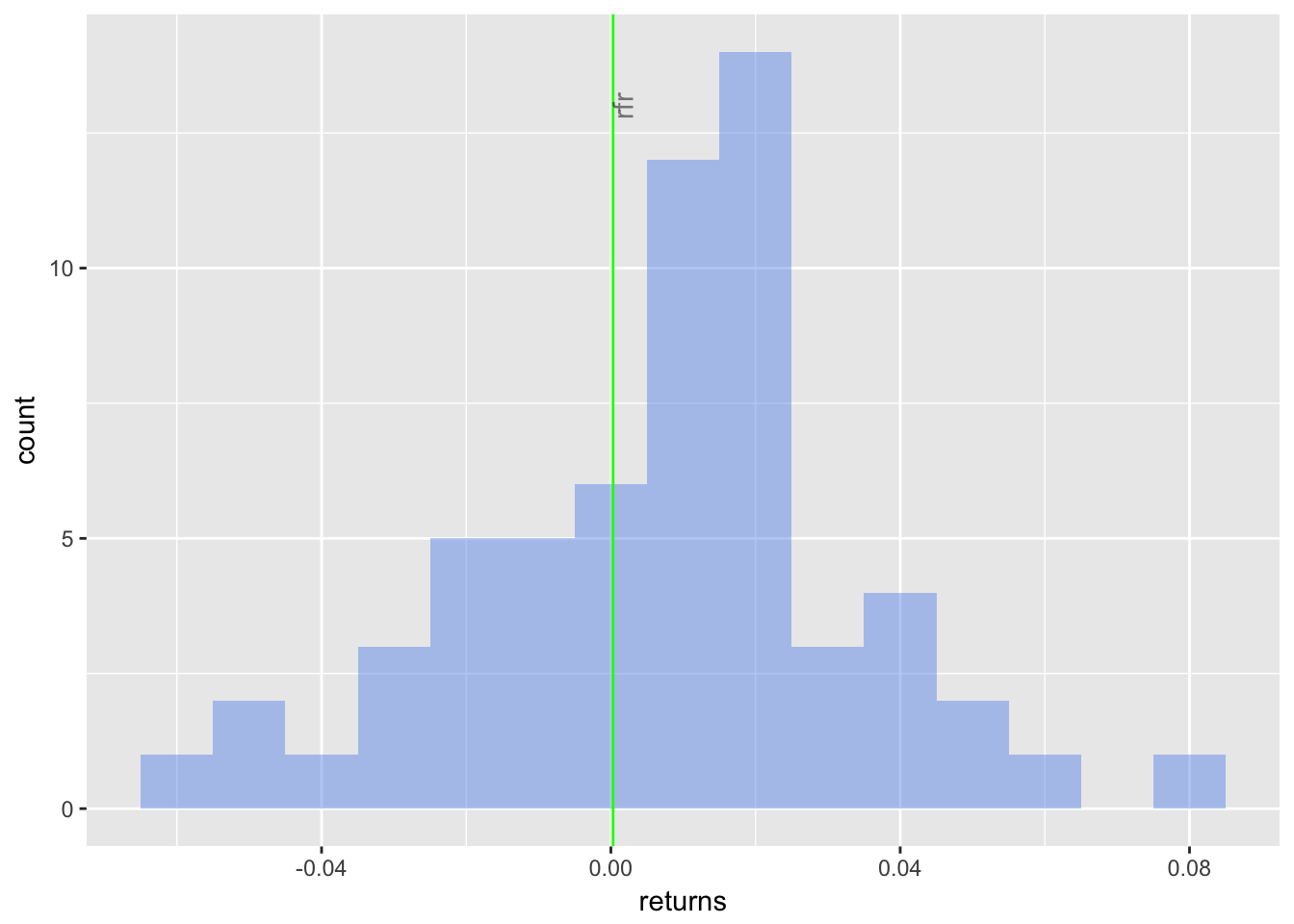 Returns Histogram with Risk-Free Rate ggplot