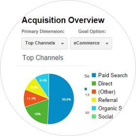 ecommerce analytics marketing services