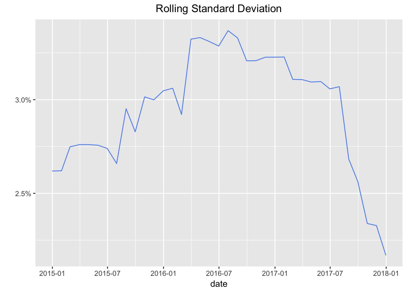 Rolling Volatility ggplot