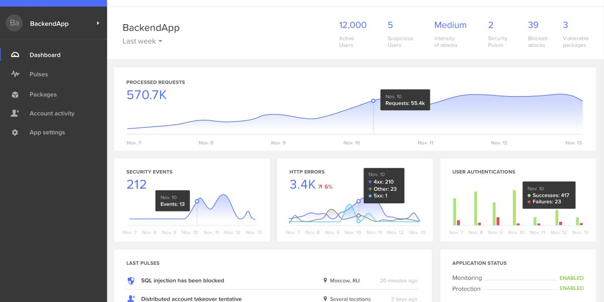 Dashboard user interface example.
