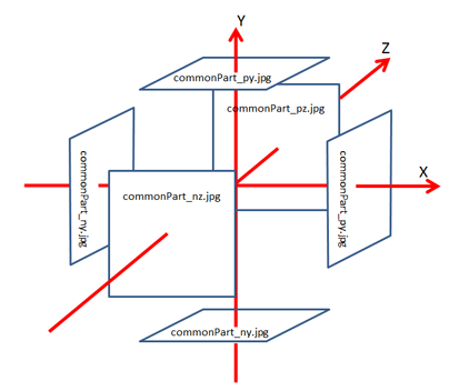 CubeTexture Positions