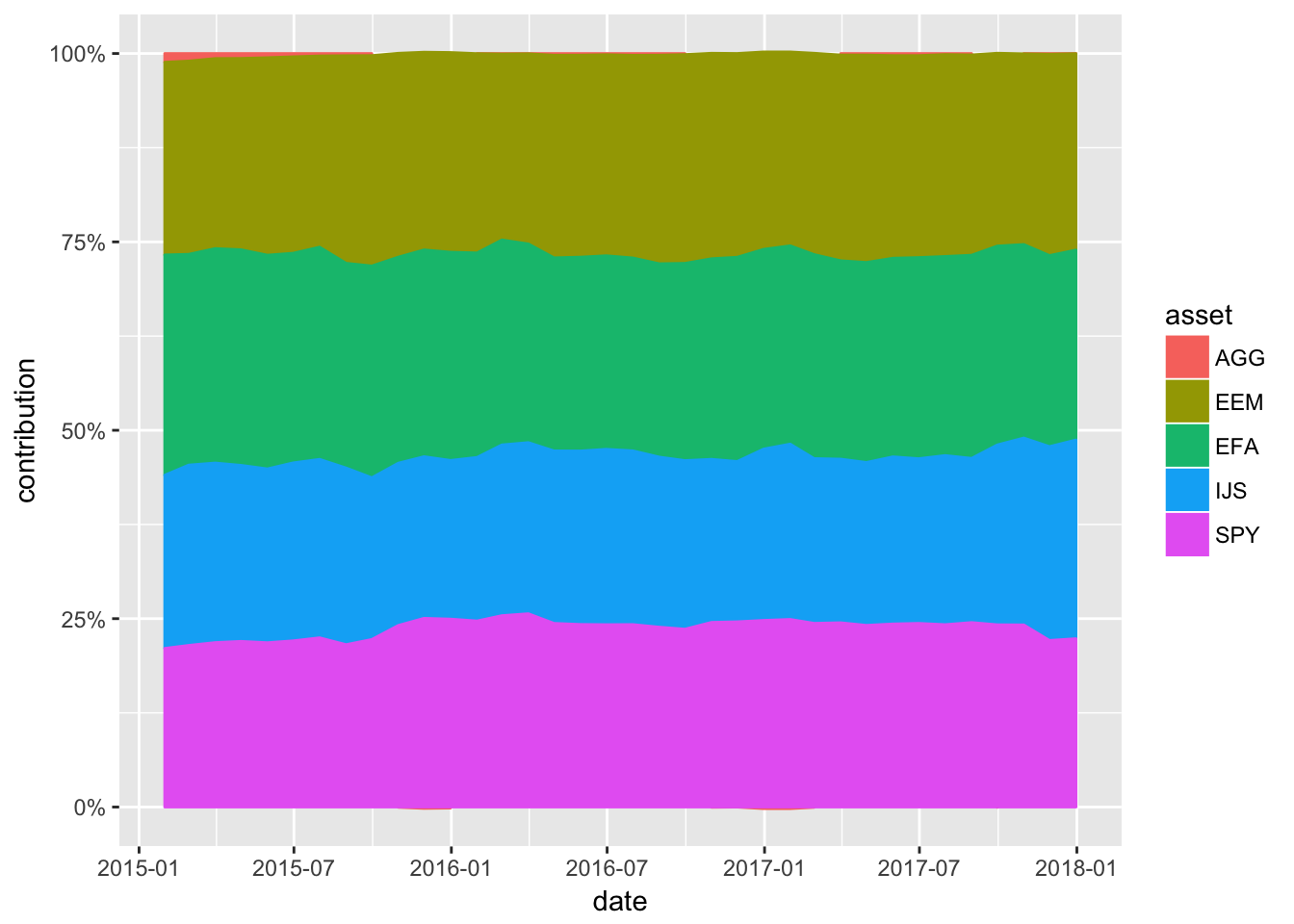 Stacked Component Contribution ggplot