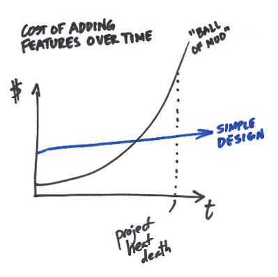The Cost of Adding Features Over Time