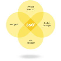 Valmont-Team-Design-Construct