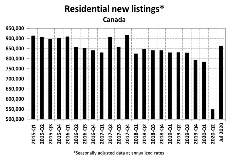 National Residential Statistics