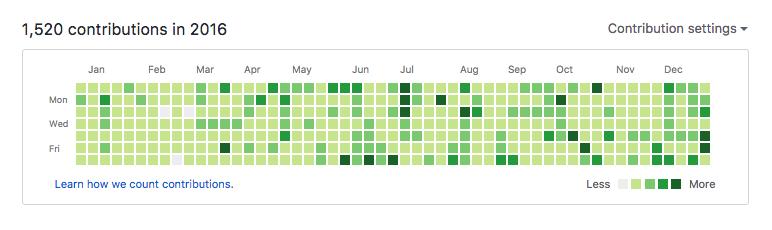 The Github Contributions Chart