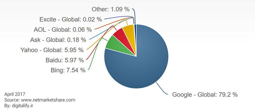 سهم موتورهای جستجو در بین کاربران
