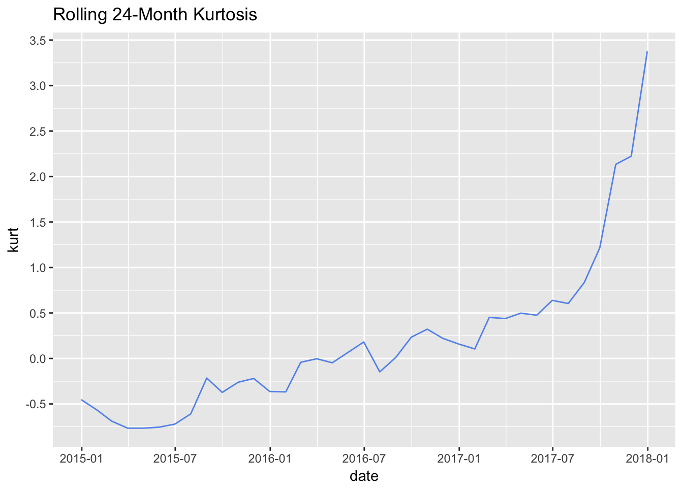 Rolling Kurtosis ggplot
