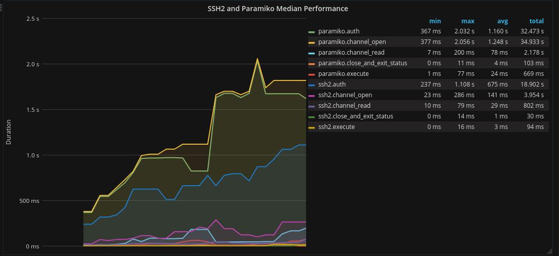 ssh2 paramiko comparison