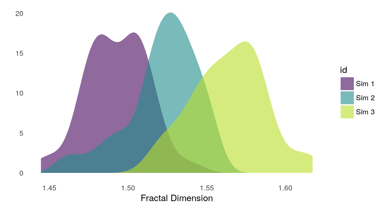 Smoothed density of fractal dimension estimates for each simulation group.