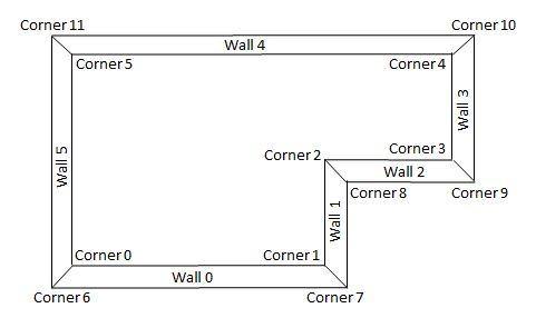 Base of Walls