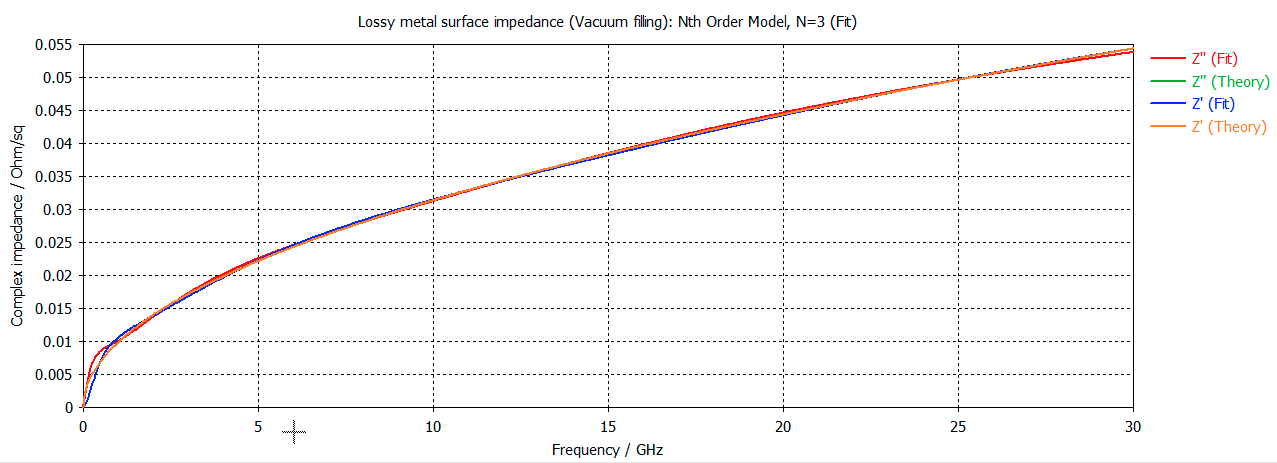 Surface impedance for Boron- and Gallium doped Silicon wafer model in CST MICROWAVE STUDIO
