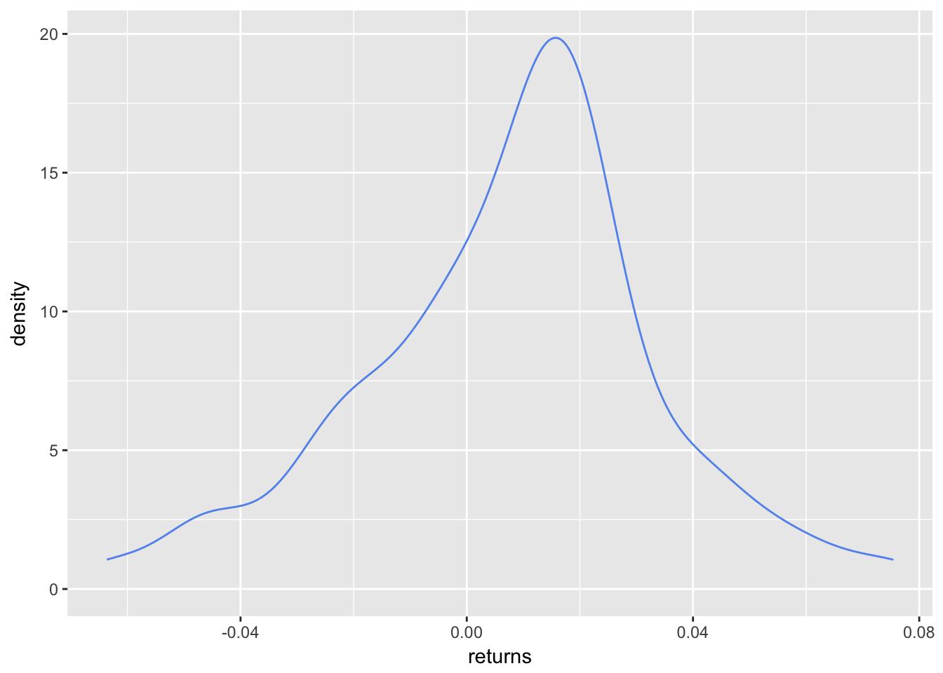Density Plot Skewness