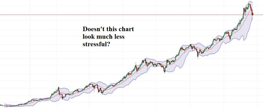 Figure 2: A Much More Peaceful, Bullish Chart
