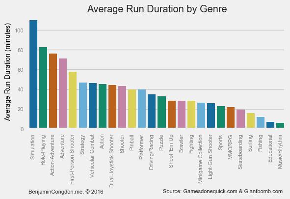 Genre Runtimes