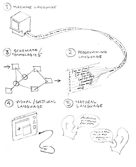 Sketch of five levels of computational language