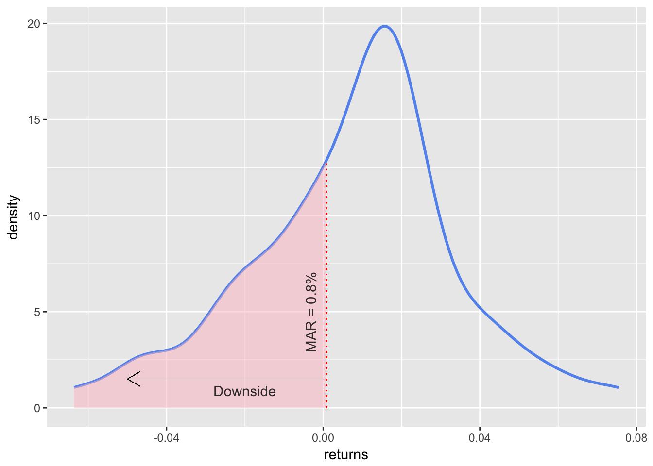 Density for Sortino