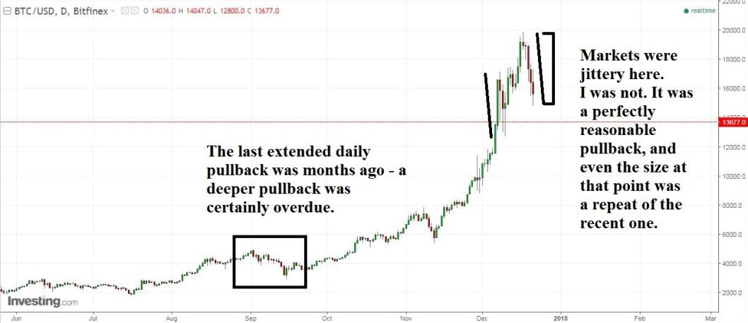 Figure 1: Bitcoin Pre-plunge