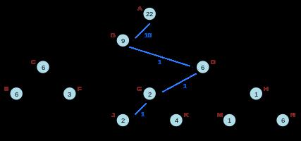 Source: Wikipedia, https://en.wikipedia.org/wiki/Rope_(data_structure)
