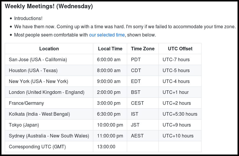 Time zones discussed in 31 May 2017 meeting