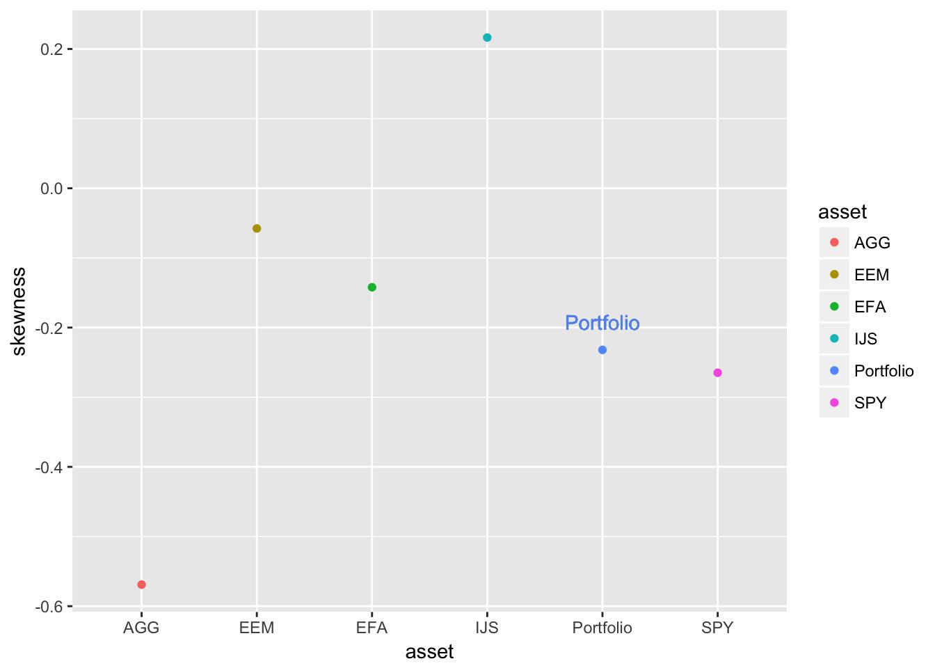 Asset and Portfolio Skewness Comparison