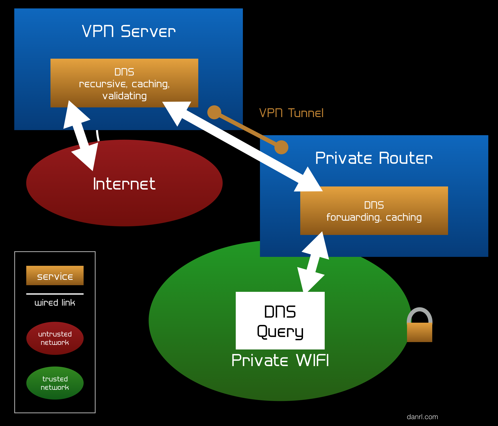Encrypted Travel Wifi DNS Diagram