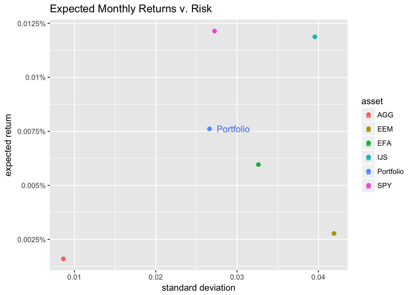 Monthly Returns v. Risk