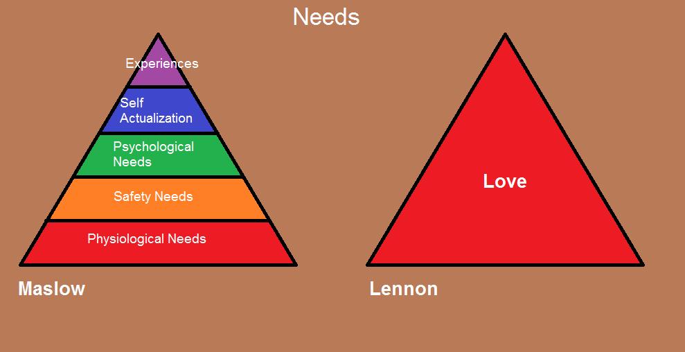 Needs