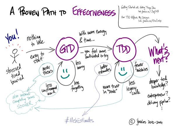 A proven path to effectiveness