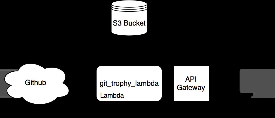 GitTrophy AWS Setup