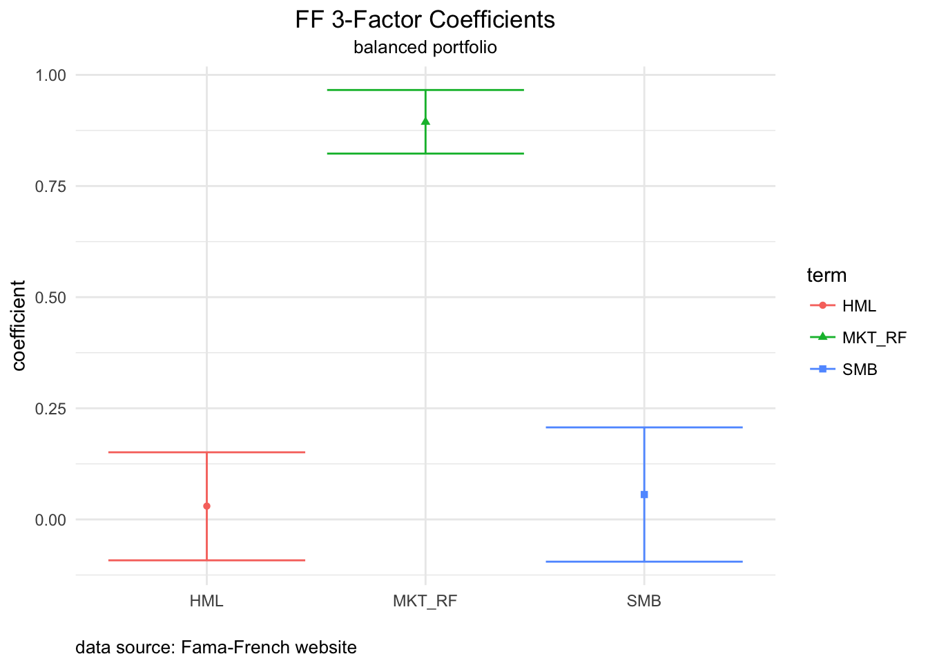 Fama-French factor betas