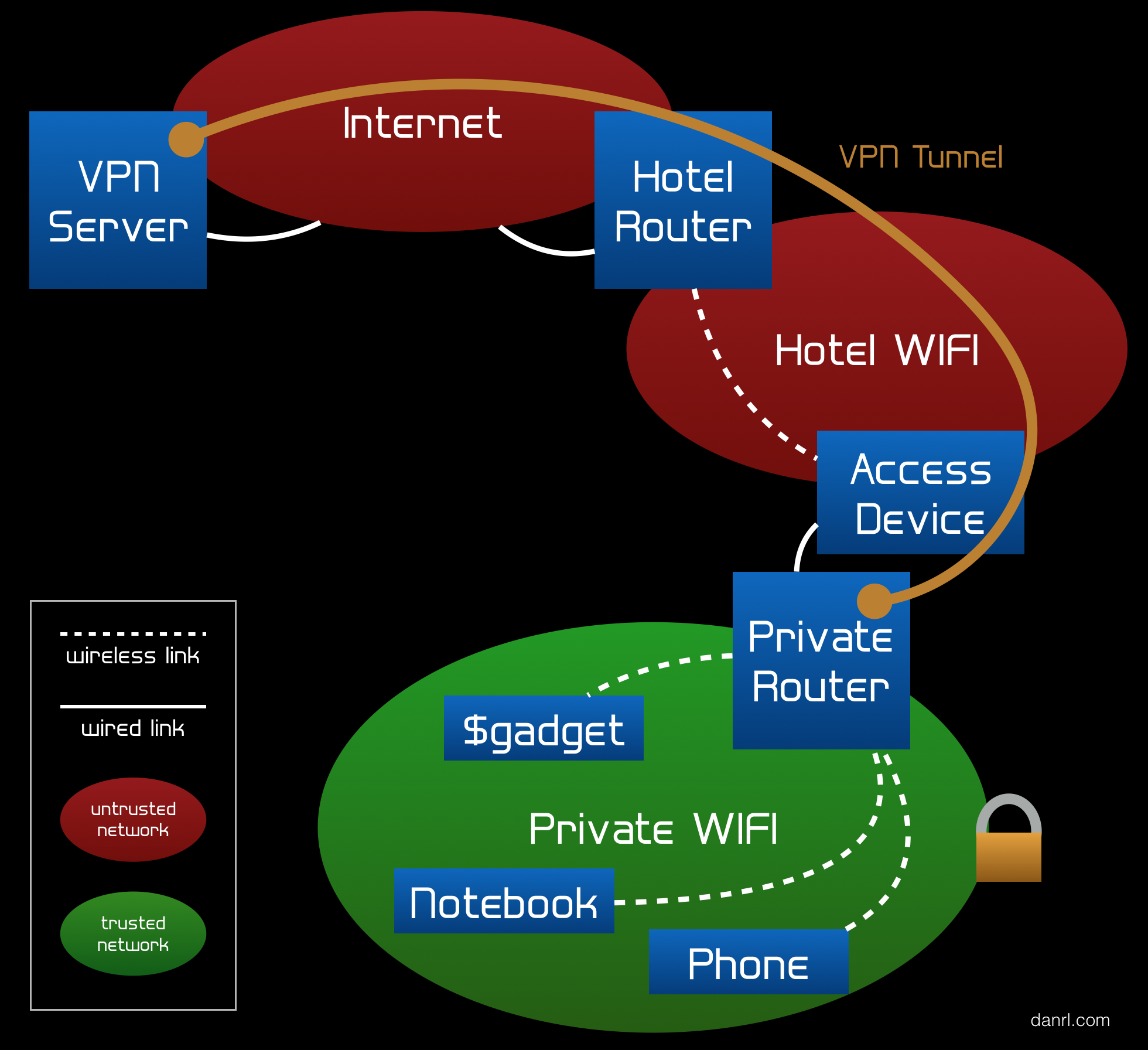 Encrypted Travel Wifi Setup Diagram
