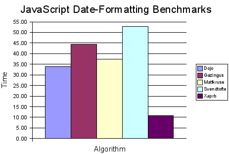 JavaScript date-formatting benchmark