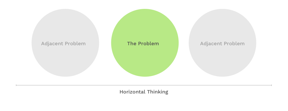 Horizontal Thinking