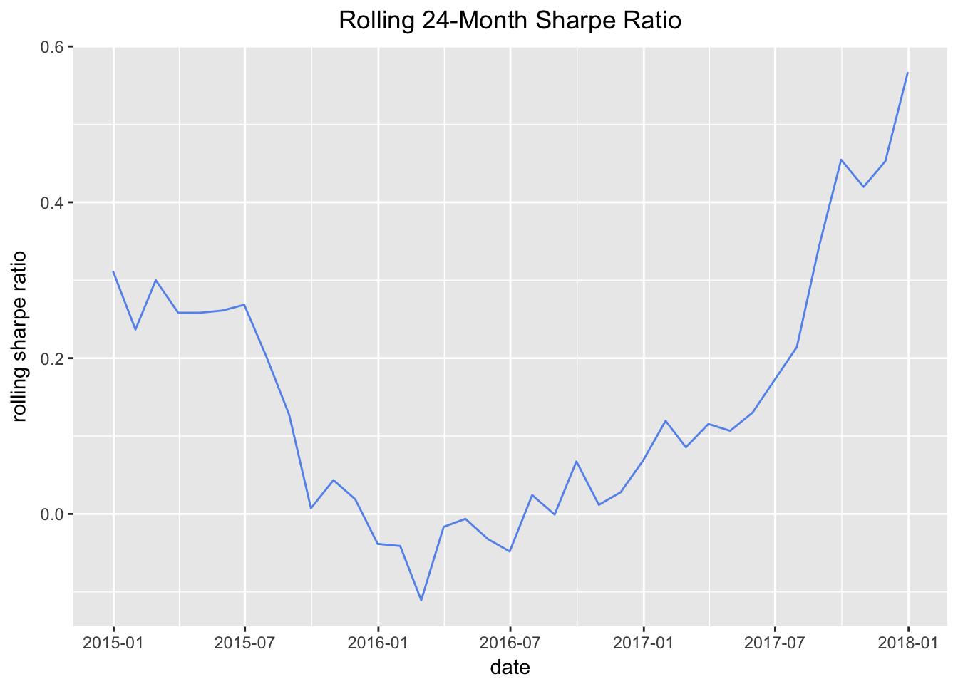 Rolling Sharpe ggplot